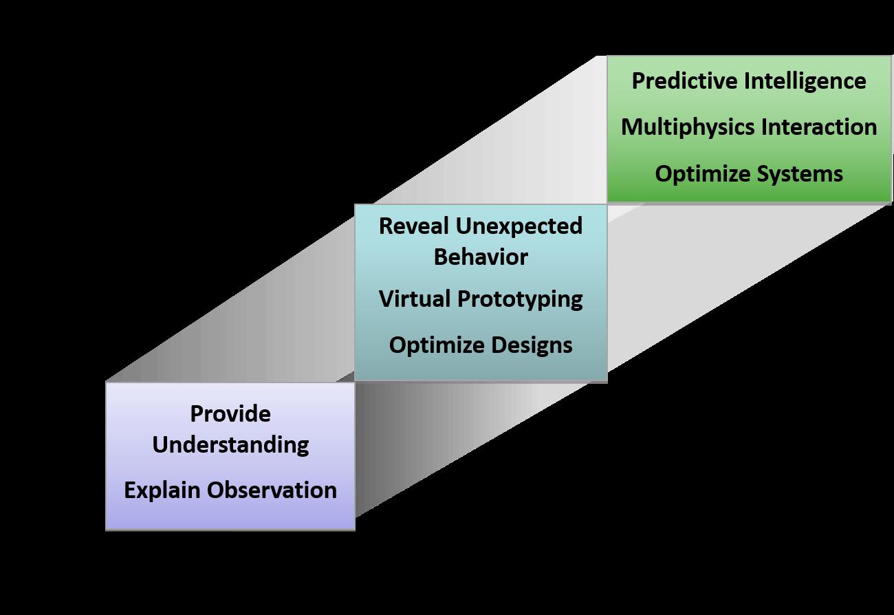 ANSYS Ценность CFD расчётов зависит от доступной глубины понимания процессов