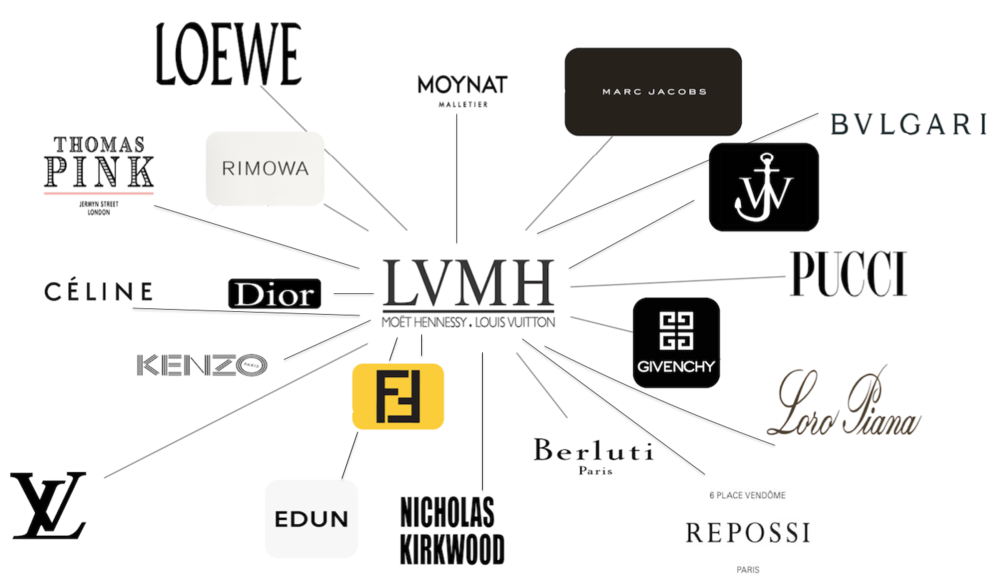 Image result for LVMH