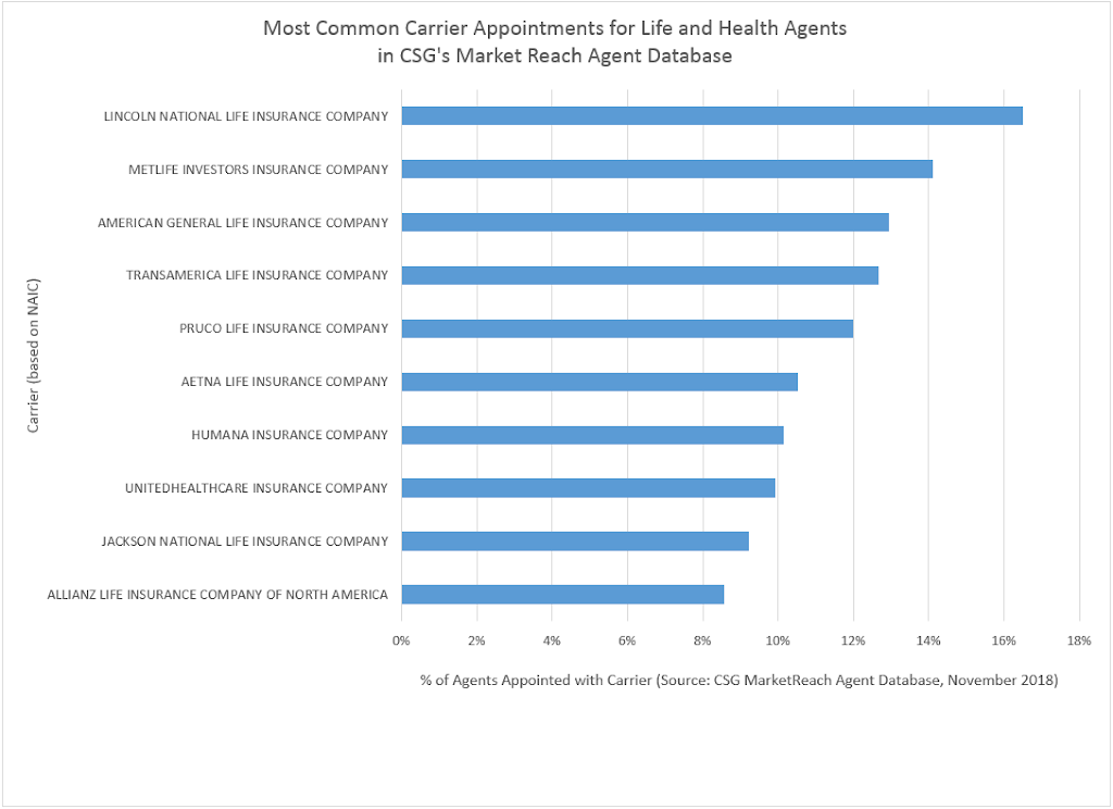 Most Common All Agents 11.2018