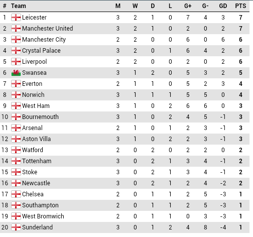 League Table - About Football