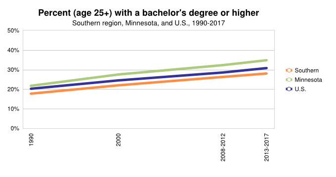 % with College Degree