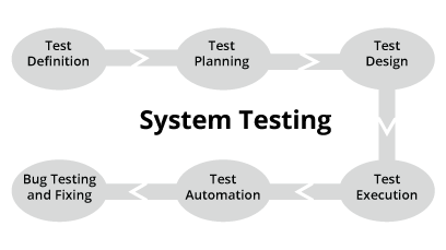 how-to-run-system-testing