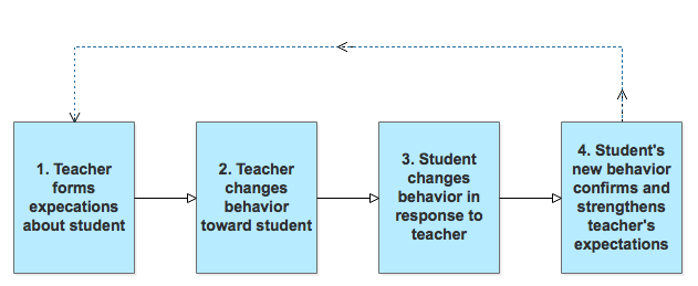 The author's model of the pygmalion effect and self fulfilling prophecy in education summarized in 4 boxes with arrows pointing from one box to the other.
