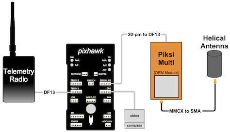 Swift Navigation | Piksi Multi ArduPilot Integration Guide