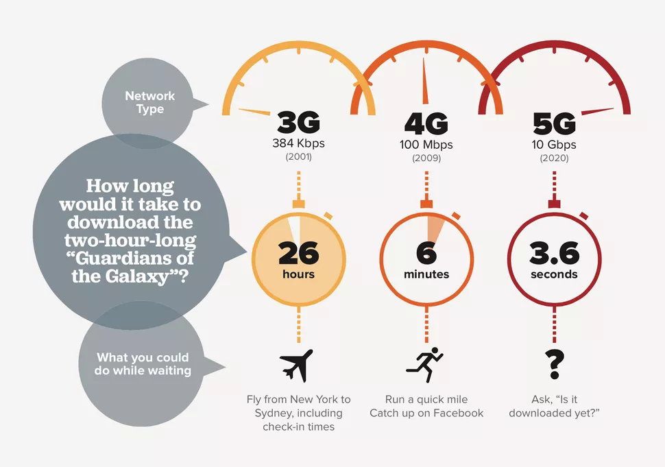 IT industry 5G