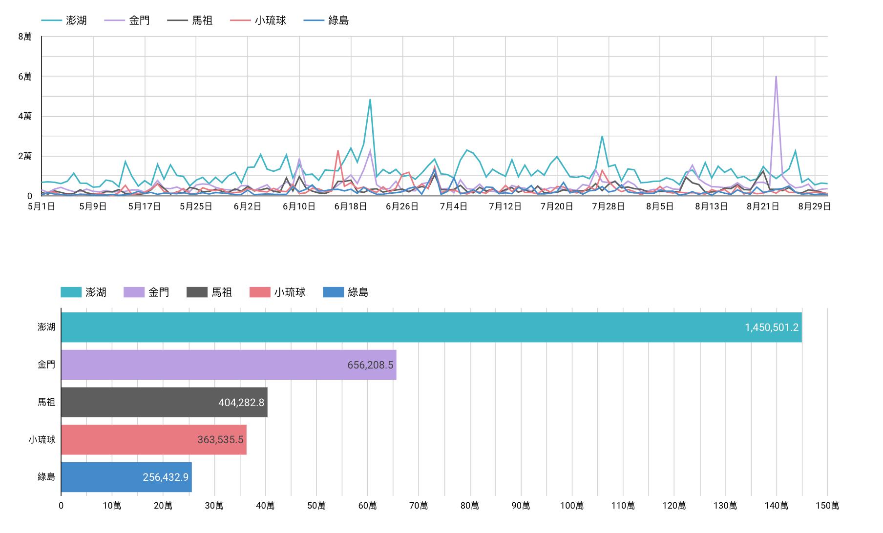 五大離島影響力趨勢圖