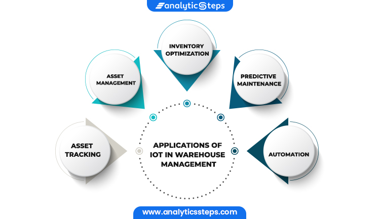 The image shows the applications of smart warehouse management such as, asset tracking, asset management, inventory optimization, predictive maintenanceand automation.