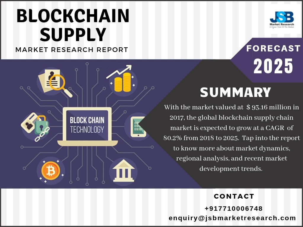 Block Chain Supply Market Research Report