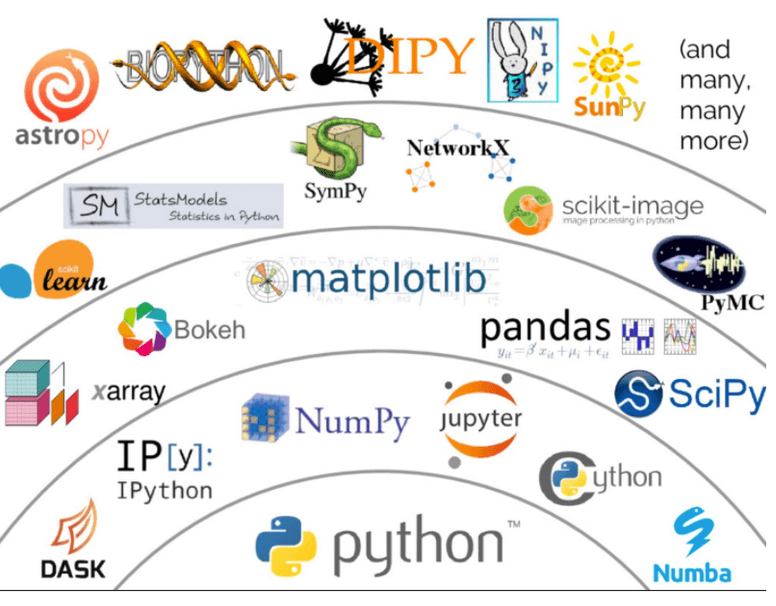 This image shows the Pythonic ecosystem, with Python seated at the center bottom of the image. Upward and outward from Python are icons that represent popular libraries used with Python, including NumPy, Jupyter, Xarray, scikit-learn, and Dask. The image underscores that the Pythonic ecosystem is vast and expanding.