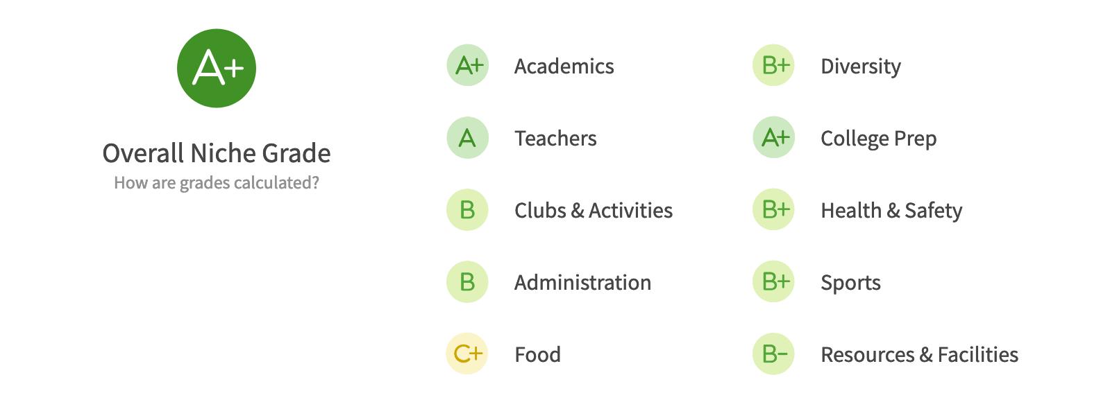 Seattle Area Public School Districts Lake Washington niche.com grades