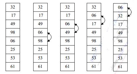 Bước 1: Sắp xếp Bublesort