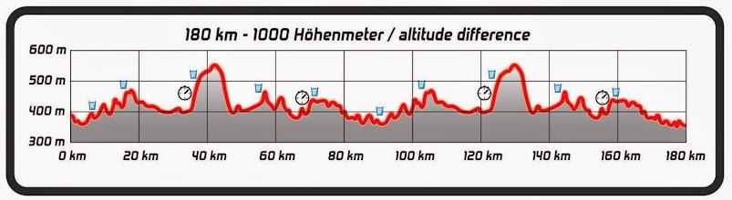 Photo: Bike Course Profile