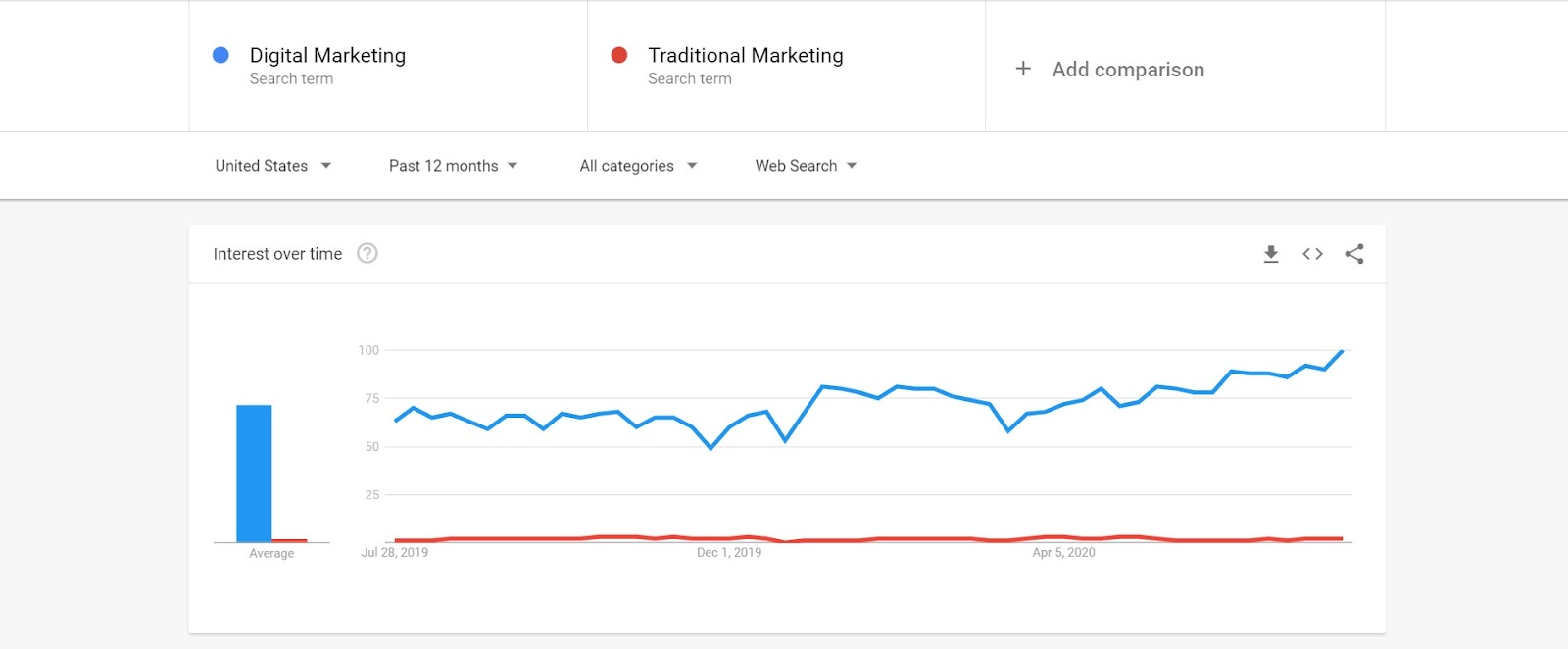Check out the Google trends graph