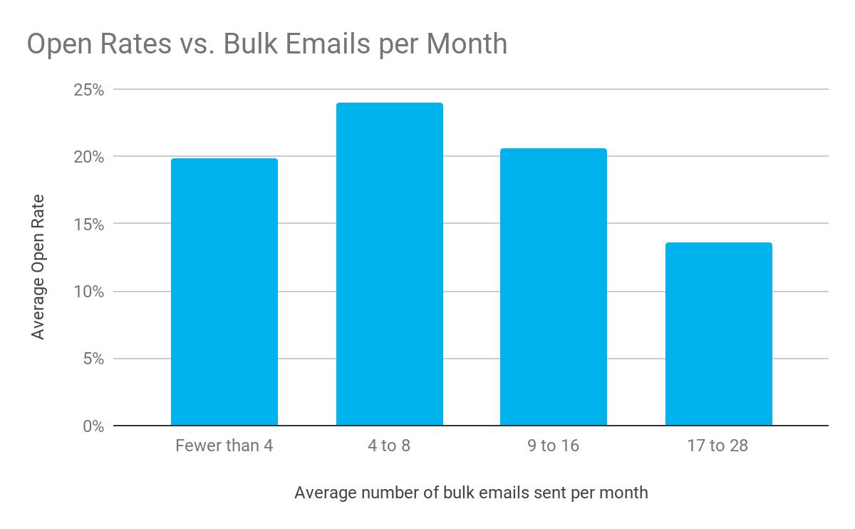 Open Rates vs Bulk Emails