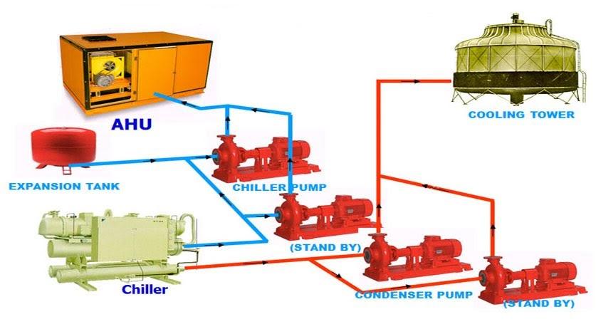 hệ thống AHU