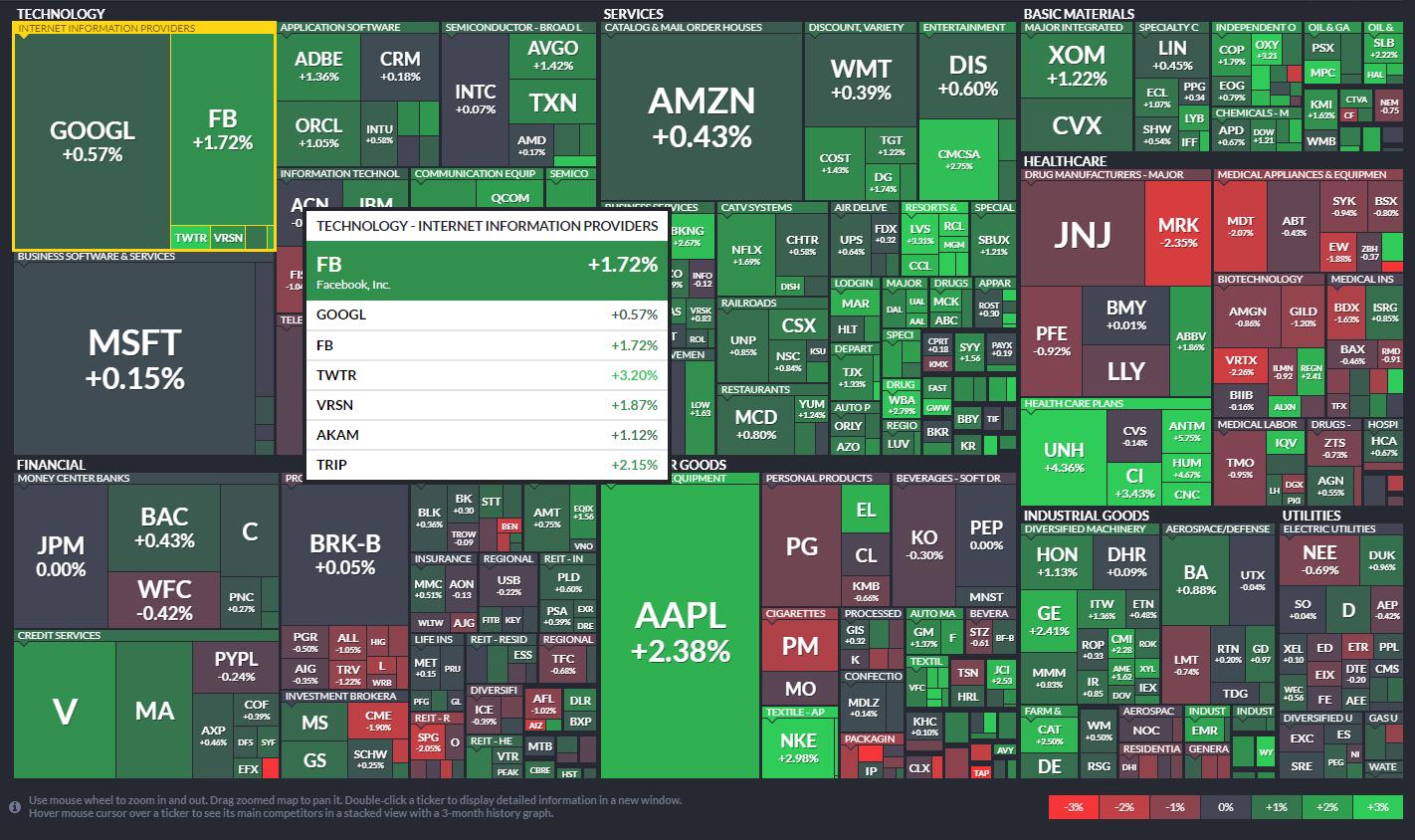 Это поможет: полезные ресурсы для инвесторов и трейдеров
