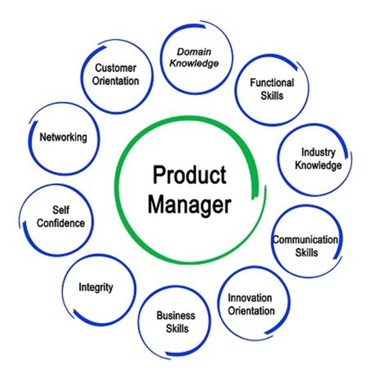 The Role Of A Product Manager In The Successful Development Of A Product -  Technosoups