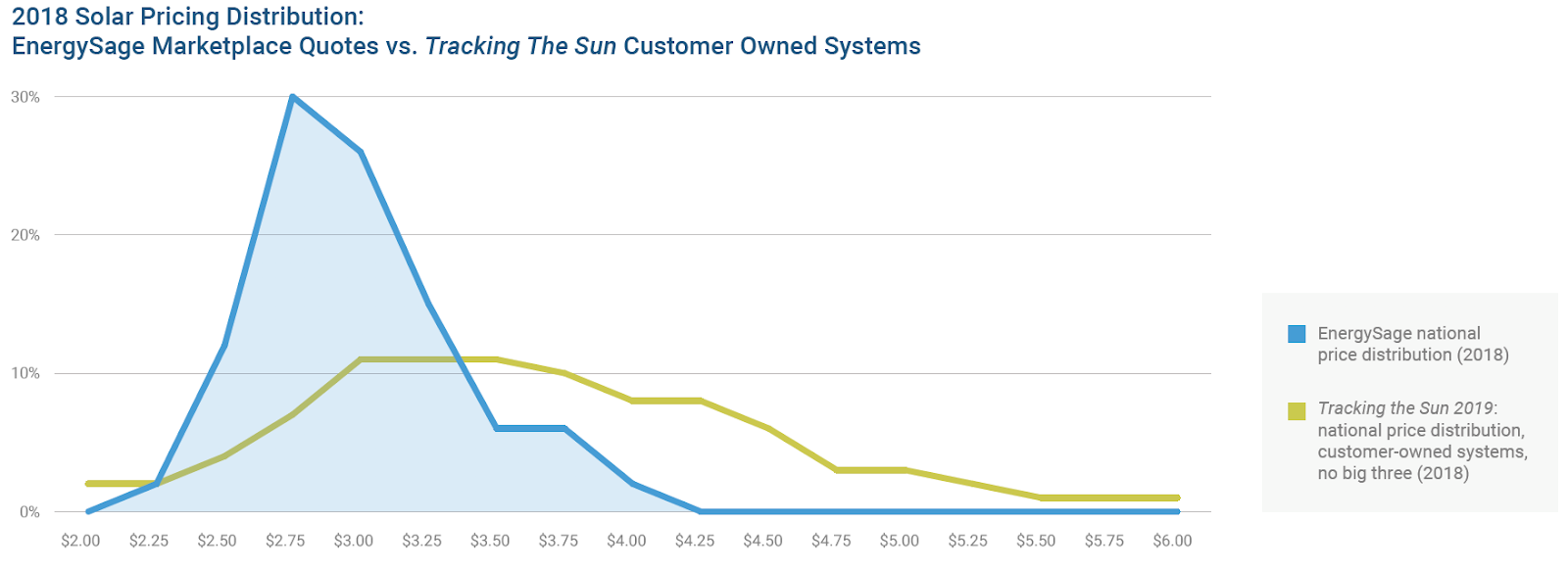 solar pricing distribution chart