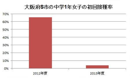 大阪府S市の中学1年女子の初回接種率(子宮頸がんワクチン)