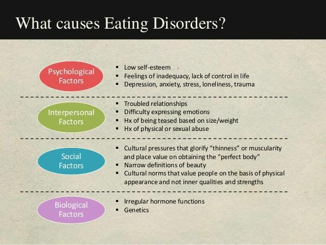what causes eating disorders graphic with 4 factors - psychological, interpersonal, social, and biological
