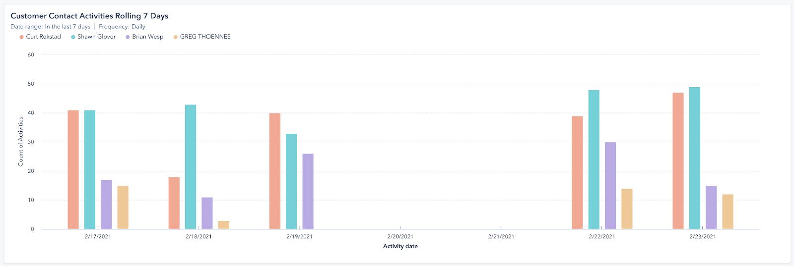 sales activity dashboard report