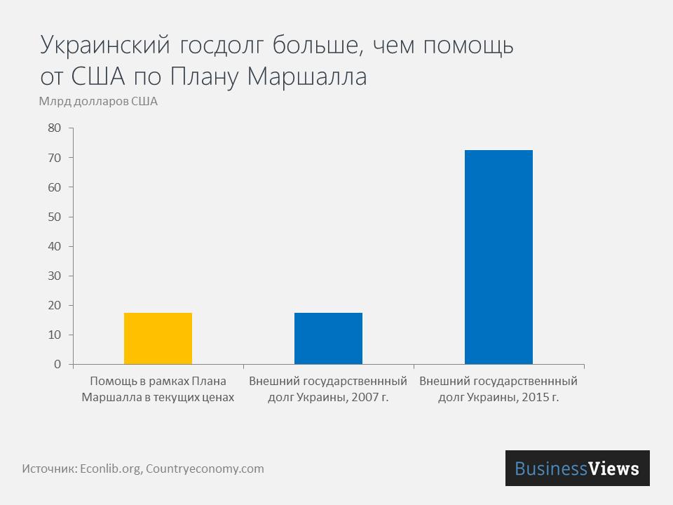 план Маршалла и госдолг Украины