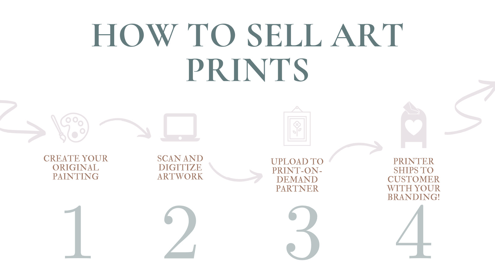 How to Sell Art Prints without Carrying Inventory or Shipping - Print On Demand Art Prints