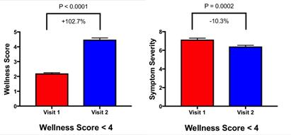 Wellness Score and Symptom Severity Improvements