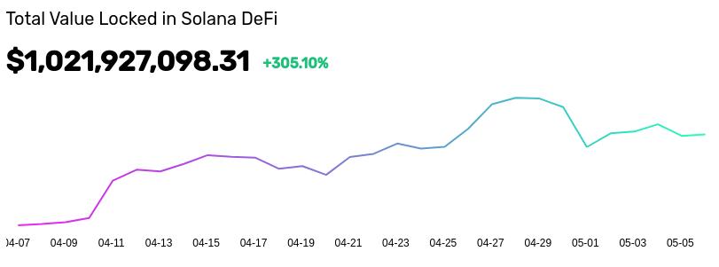 Évolution de la valeur déposée sur Solana depuis le 7 avril
