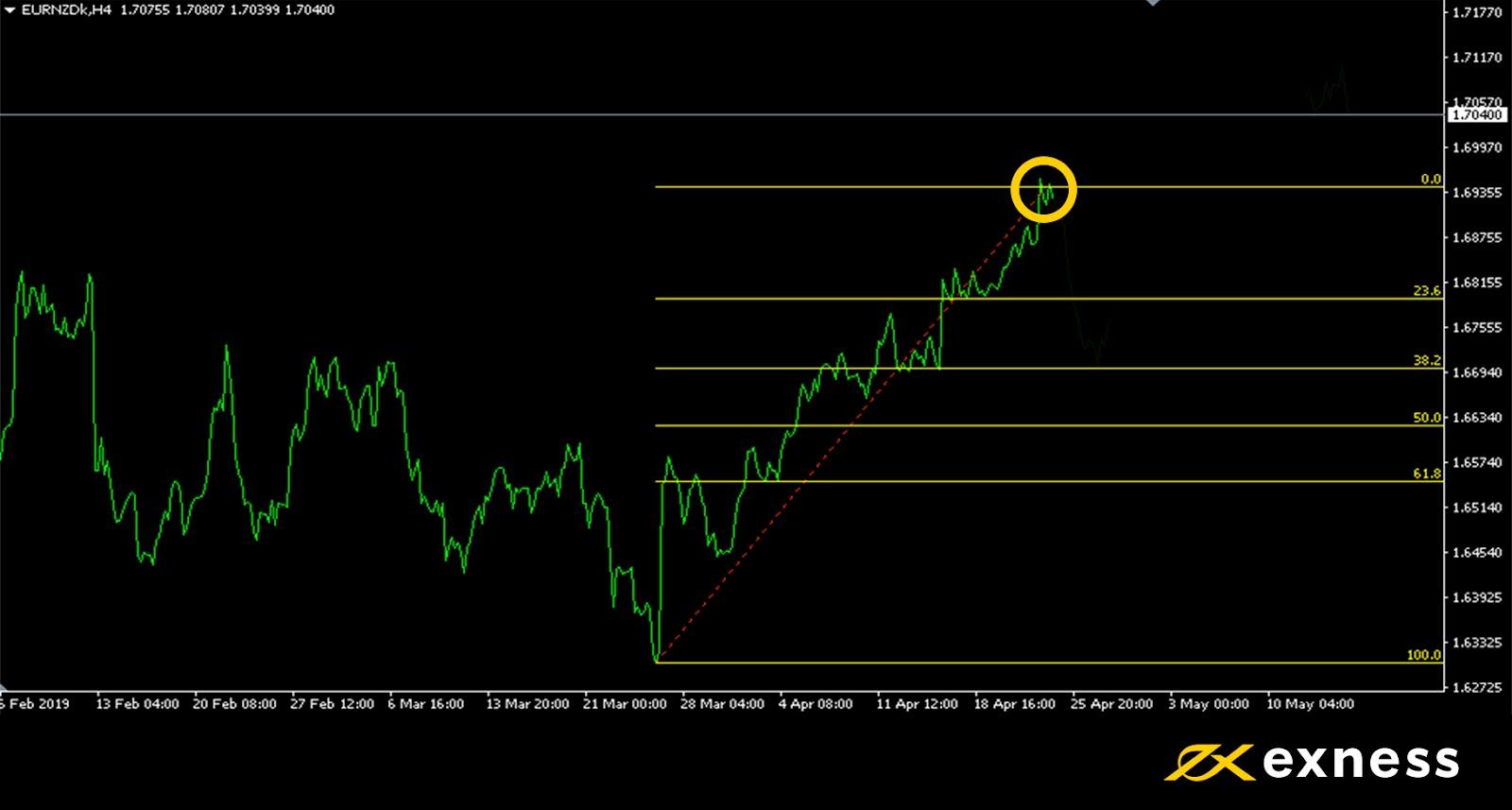 Indicators 101: How to Use Fibonacci Retracement - FX News