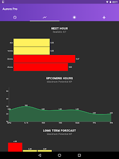 My Aurora Forecast Pro Screenshot
