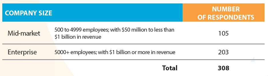 Breakdown of survey respondents across company size and revenue