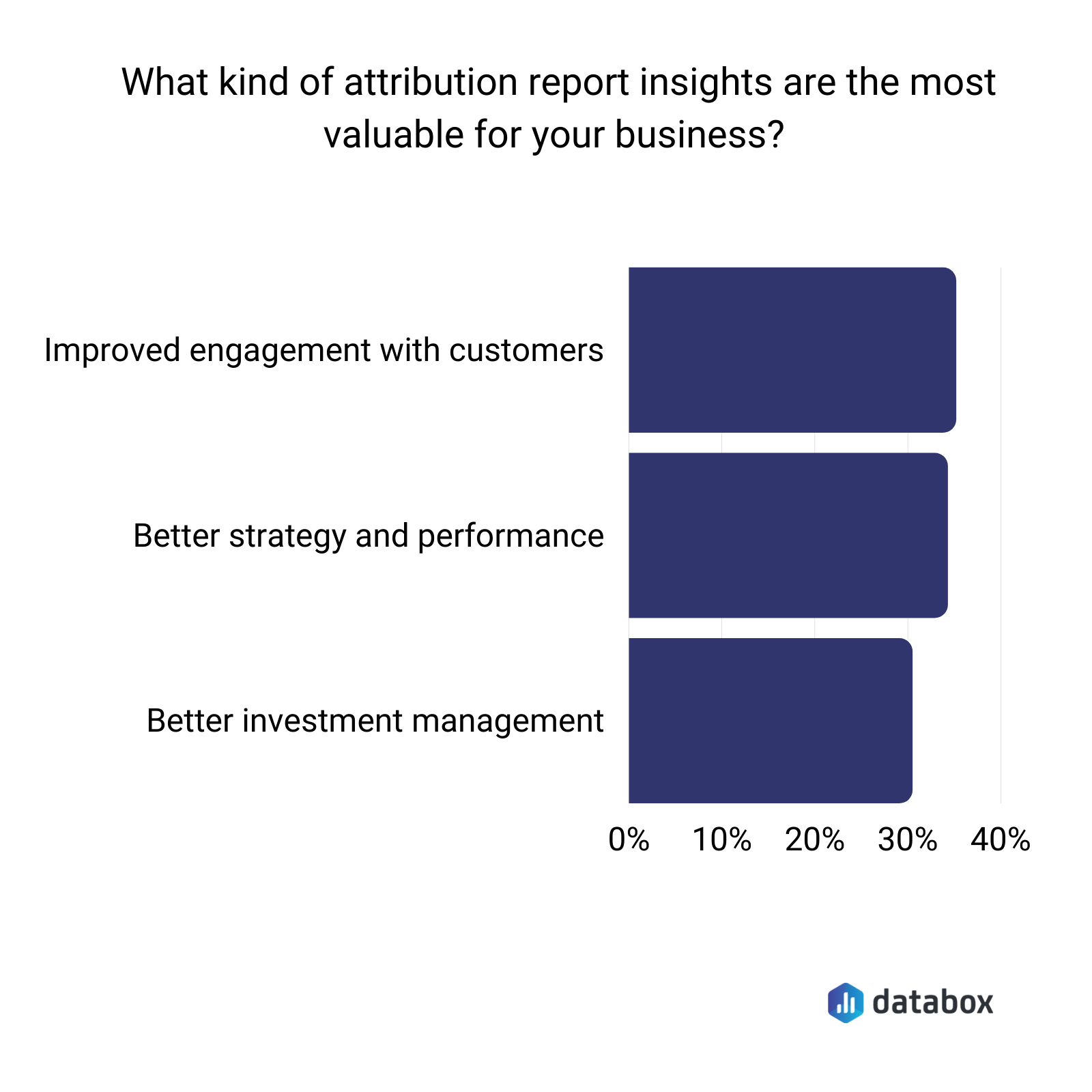 Most valuable attribution report insights