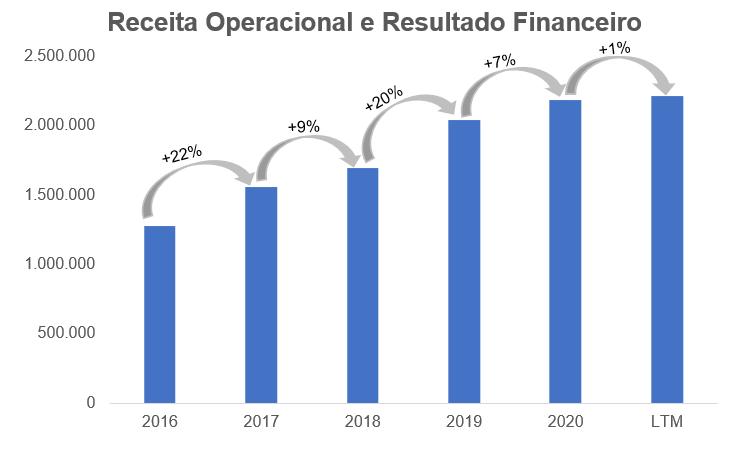 Gráfico apresenta Receita Operacional e Resultado Financeiro – reais Mil.