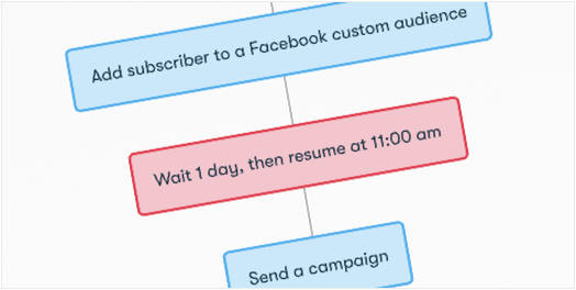Drip Workflow - Facebook Custom Audiences Retargeting