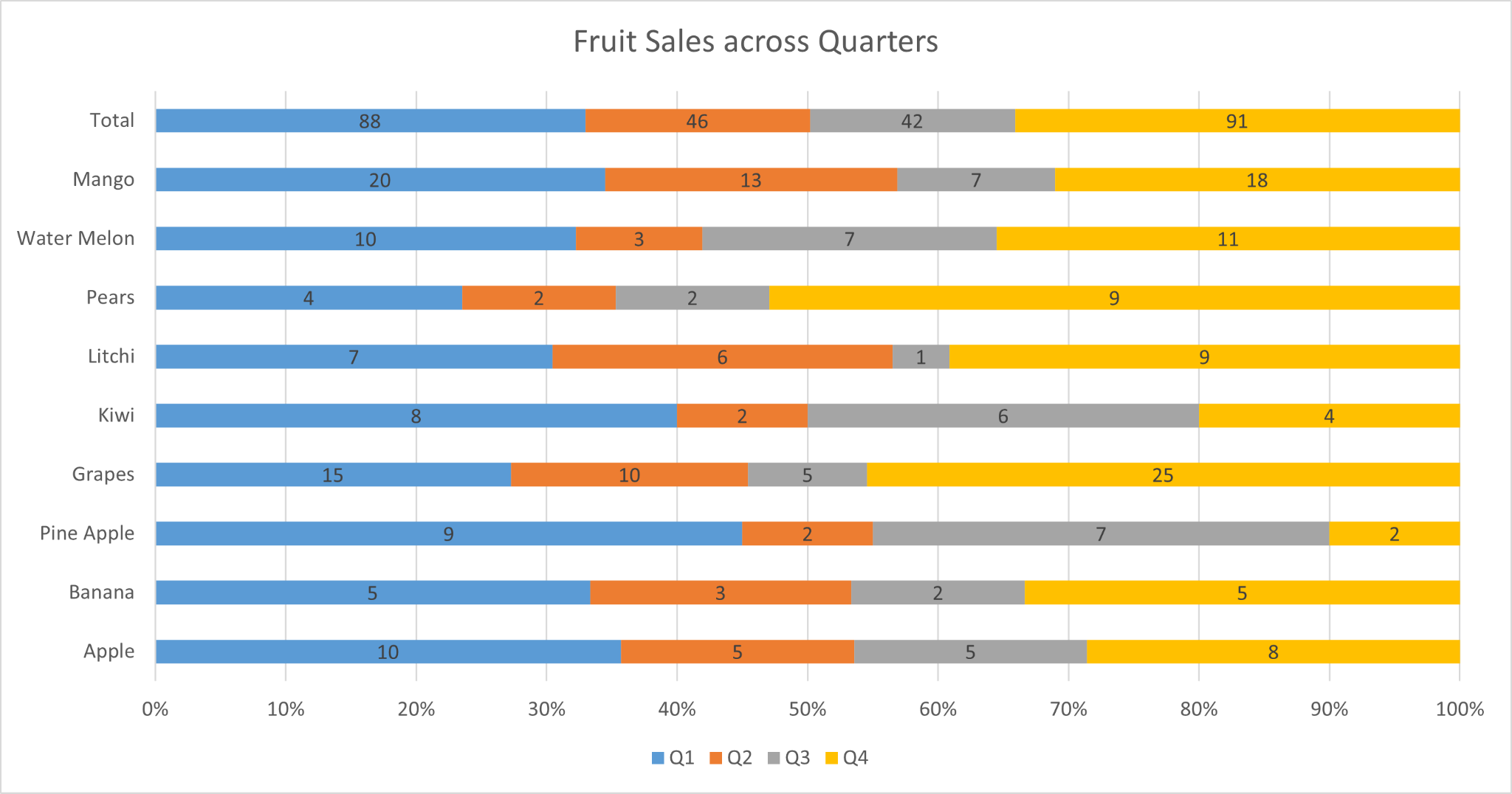 Percentage Bar Graph in Excel