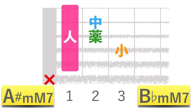 ギターコードA#mM7エーシャープマイナーメジャーセブン|B♭mM7ビーフラットマイナーメジャーセブンの押さえかたダイアグラム表