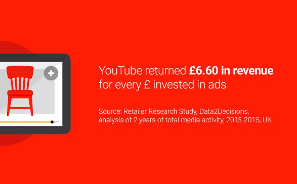 youtube marketing case study