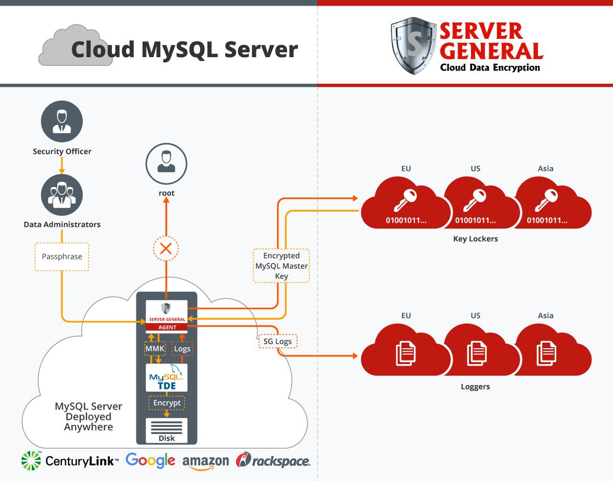 Server-General-dual-logging.png