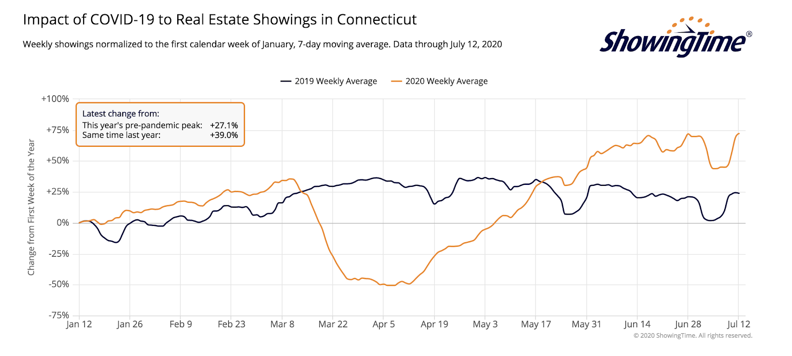 number of real estate showings in Connecticut