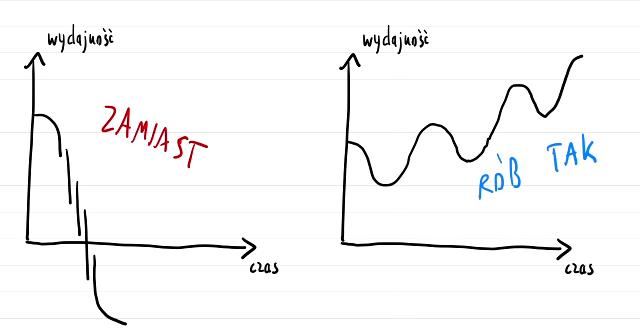 """Po lewej stronie: pięć razy nałożona na siebie linia, zsumowana, powoduje dramatyczny spadek poniżej osi X. Opisane """"Zamiast"""". Po prawej stronie kształt sinusoidy o rosnącym zbodzu; spadamy, rośniemy, spadamy, rośniemy - ale zawsze trochę do góry. Opisane """"rób tak"""". Cel: pokazanie, że działanie szeregowe nawarstwia problemy a szeregowe pozwala je rozłożyć w czasie i widzieć ciągły postęp."""