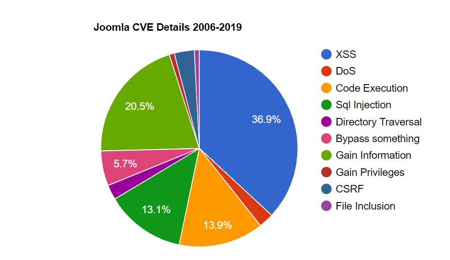 joomla cve details