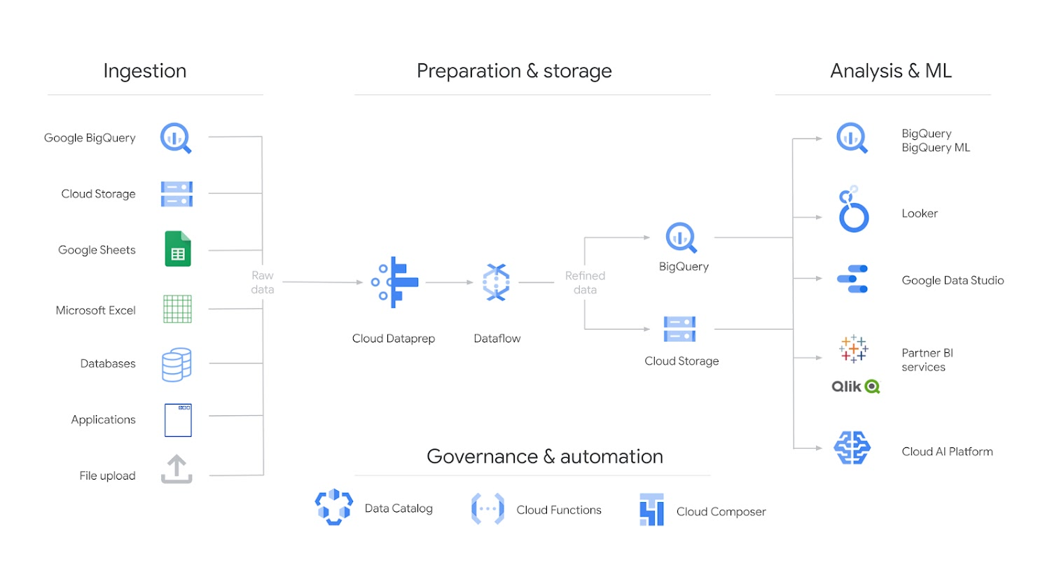 Cloud Dataprep Architecture