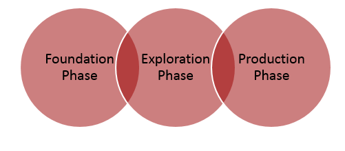 linked_data_phases.png