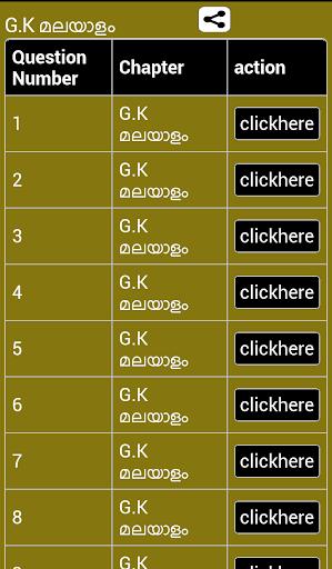 General Knowledge in malayalam