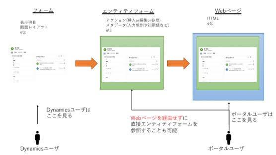 エンティティフォームの構成図