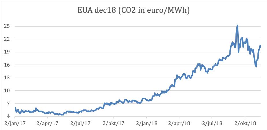 CO2-prijzen oktober 2018