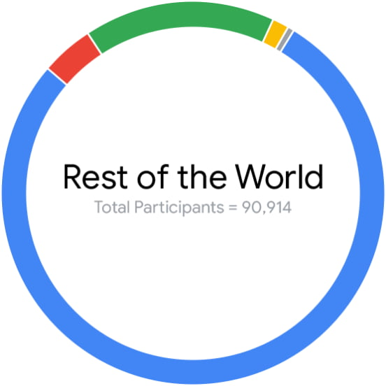 Rest of world total participants equals 90,914 graphic
