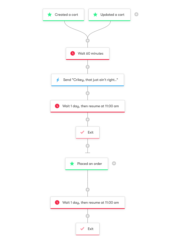 Shopper Activity API: Cart Abandonment - Workflow Diagram