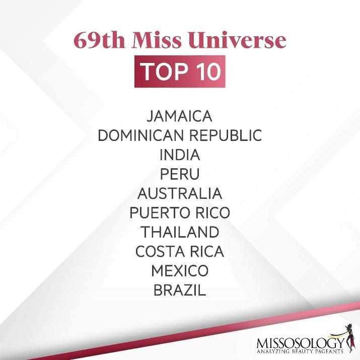 Có thể là hình ảnh về văn bản cho biết '69th Miss Universe TOP 10 JAMAICA DOMINICAN REPUBLIC INDIA PERU AUSTRALIA PUERTO RICO THAILAND COSTA RICA MEXICO BRAZIL MISSOSOLOGY ANALYZING ANA BEAUTY PAGEANTS'